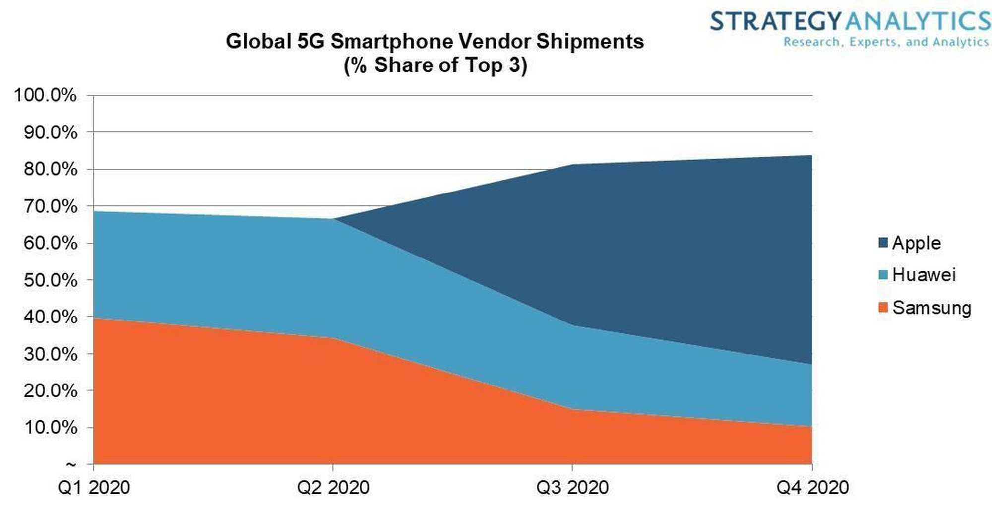 Мировой рынок смартфонов возглавил новый лидер. впервые за 9 лет это не apple и не samsung