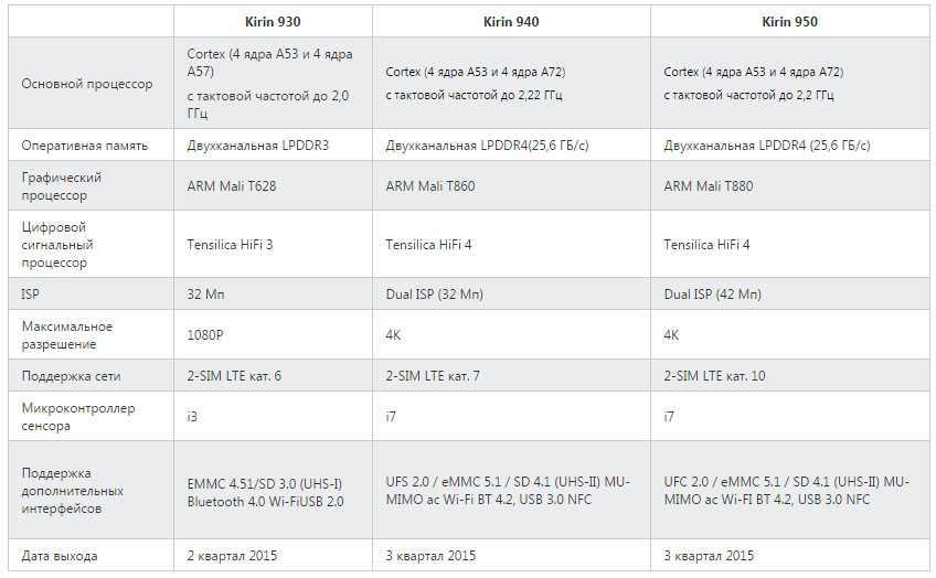 Санкции не помешали: huawei выпускает совершенно новый arm-процессор для смартфонов - cnews