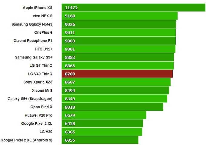 Рейтинг лучших смартфонов lenovo 2020 (декабрь).