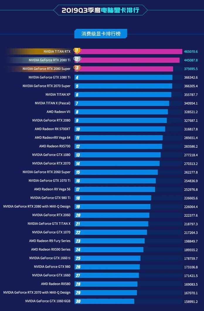 Лучший компьютер для 3d моделирования и рендеринга (cpu) в 2020 году