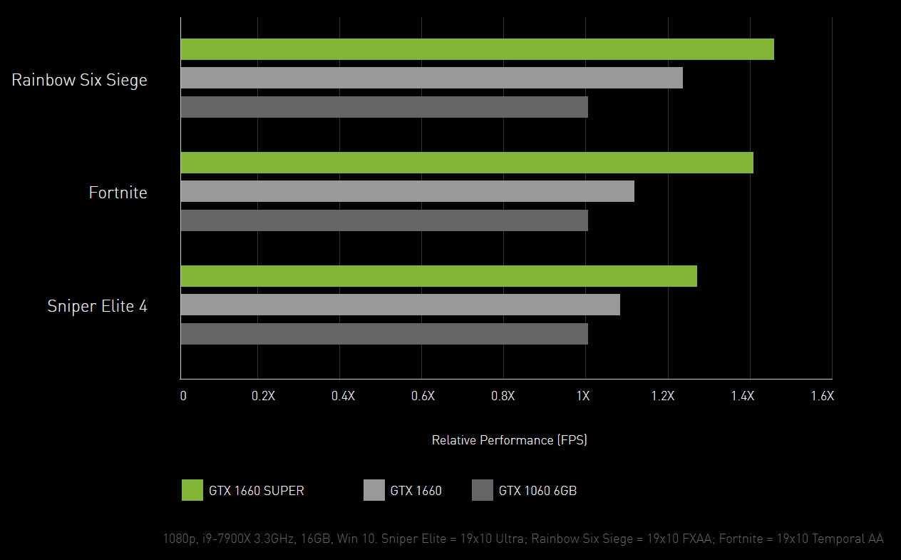 Какую видеокарту купить в 2020 году? обзор и тест gtx 1650s, 1660s и rx 5500 xt  — игромания