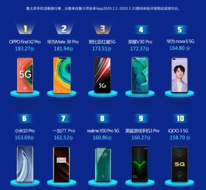 Топ-7 смартфонов со snapdragon 855 первой половины 2019 года