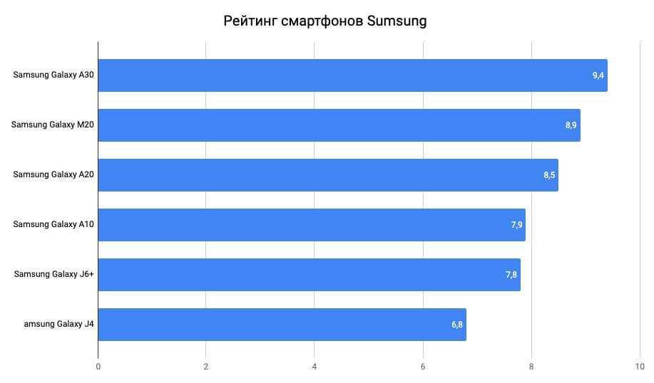 В известной южнокорейской компании наконец-то поделились информацией на предмет нового бюджетного смартфона Samsung серии Galaxy A11 В частности сказали сколько будет