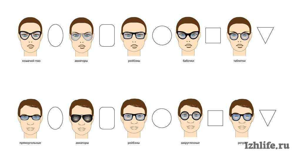 Как подобрать очки для зрения, выбрать, правильно, по форме лица