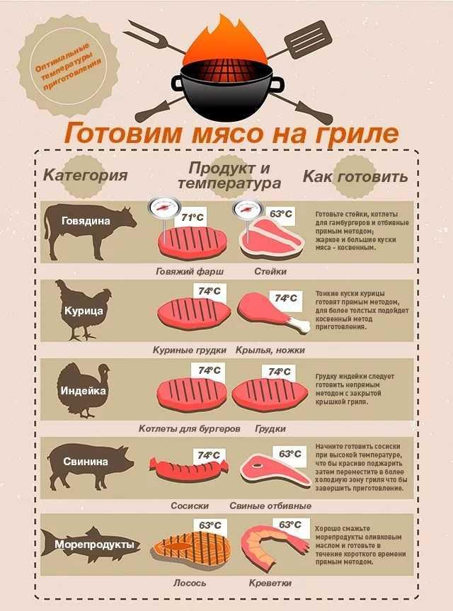 Выбираем барбекю