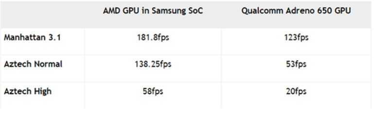 Насколько процессор exynos хуже snapdragon в galaxy note 20 - androidinsider.ru