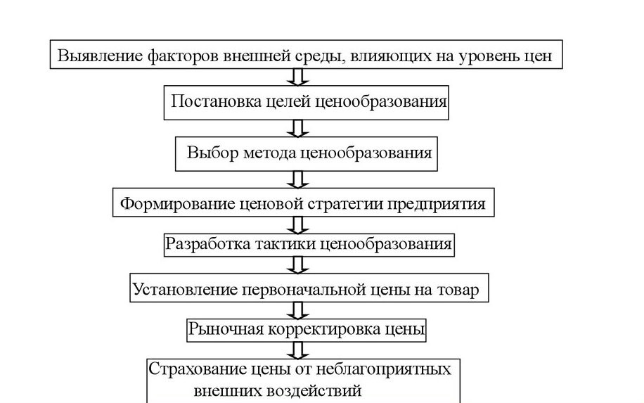Процесс принятия решения о покупке: этапы, факторы, модели, как потребители принимают решение о покупке   kadrof.ru