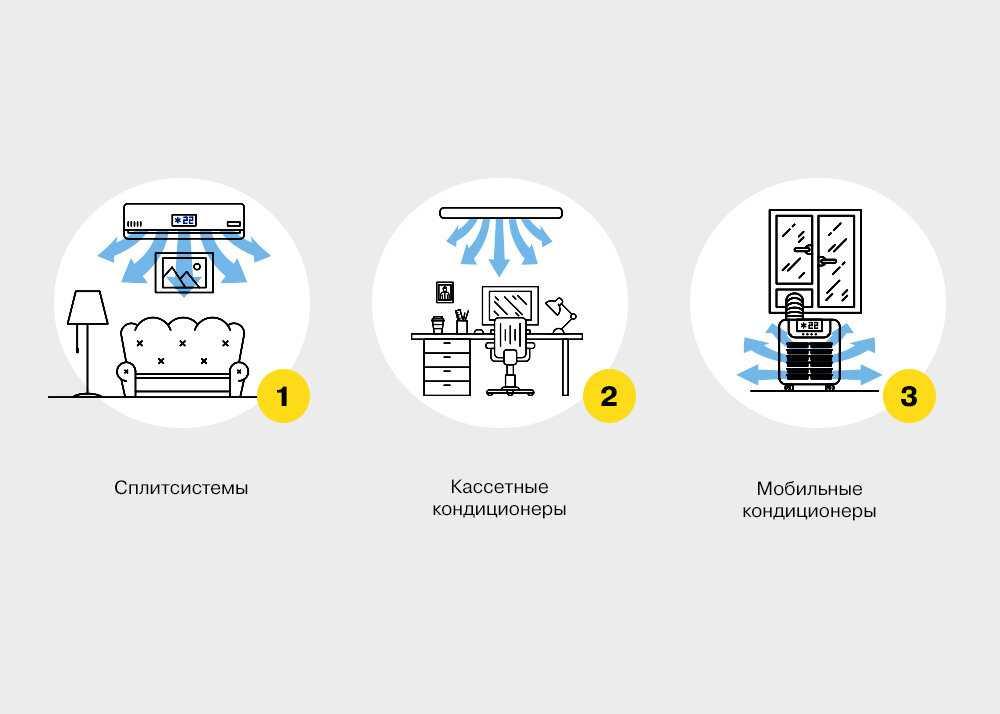 Лучшие кондиционеры: определяемся с типом устройства и выбираем правильные опции