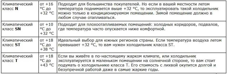 Климатический класс холодильника, что это: на какие классы он разделяется, какой лучше выбрать холодильник