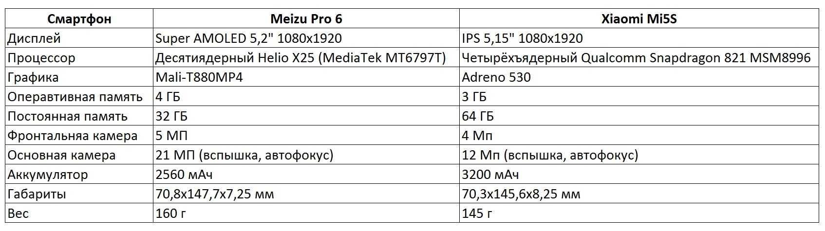 Еще в августе компания Meizu анонсировала флагманский смартфон 16s Pro Только теперь дизайн этого аппарата был достойно оценен В частности удостоен китайской премии