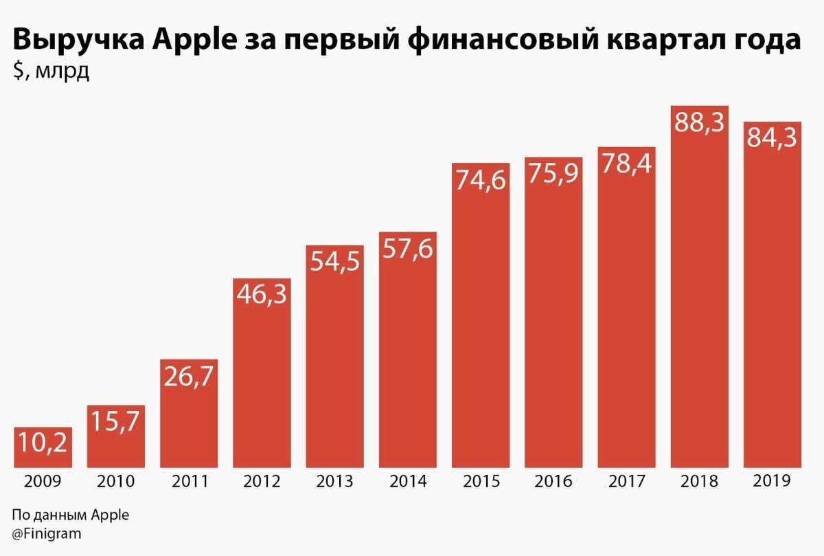 Мал, да опоздал: будет ли спрос на новые iphone 12 в россии | статьи | известия