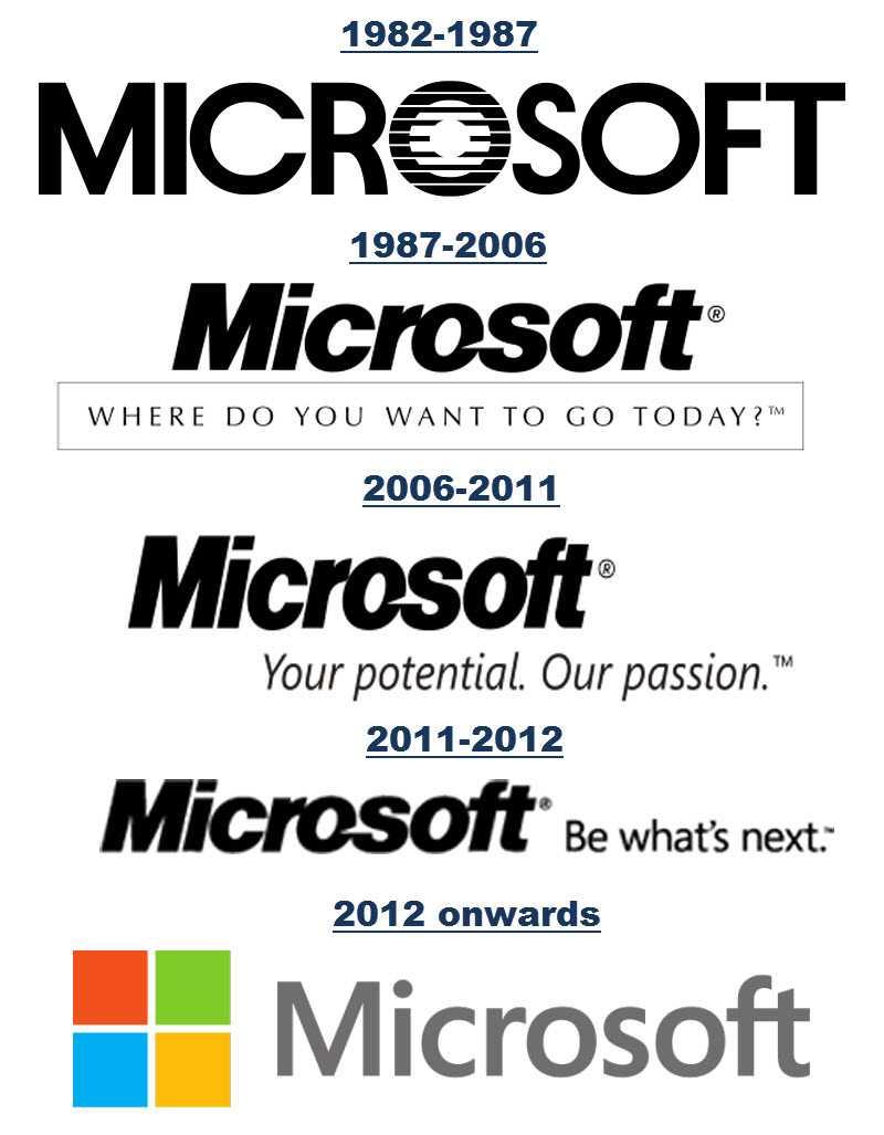 Работа в майкрософт: вакансии, собеседование, карьерный рост