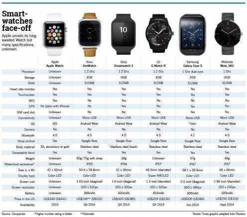 Сравнение операционных систем для смарт часов