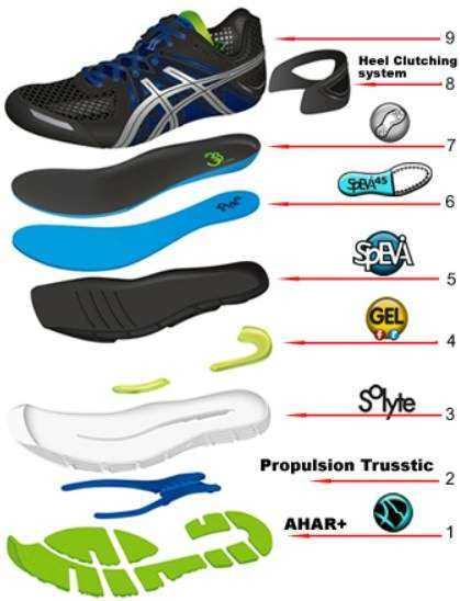 Читайте в статье информацию о том какие критерии стоит иметь ввиду выбирая беговые кроссовки Секреты покупки от экспертов