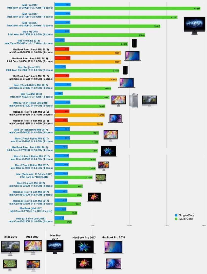 Новый macbook 12″ будет первым компьютером mac с процессором arm