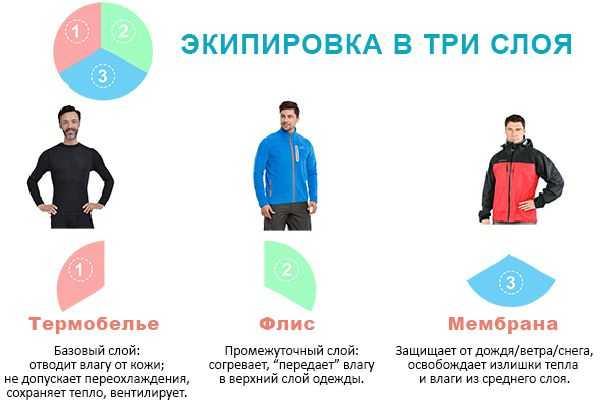 Как выбрать мужское термобелье для холодной погоды?