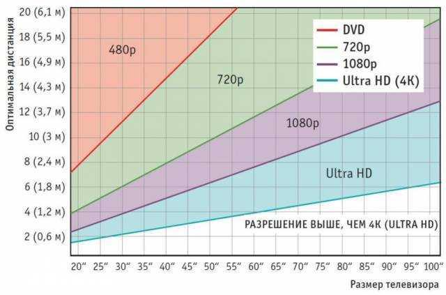 Расстояние от телевизора в зависимости от диагонали: как выбрать экран