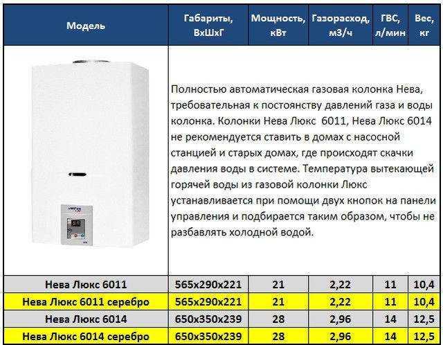 Отзывы специалистов и покупателей о газовых колонках