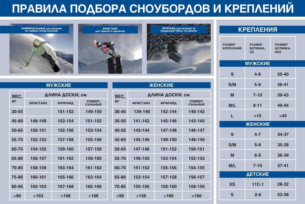 """Как выбрать сноуборд по росту и весу? виды и жесткость сноубордов — журнал """"рутвет"""""""