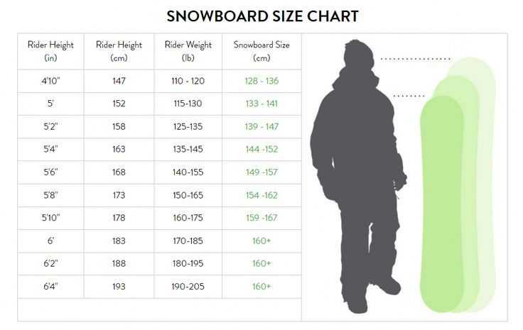 Сноуборды для начинающих: как выбрать — ошибки новичков при выборе доски. основные критерии выбора доски для сноуборда: по назначению, по весу, росту, форме, прогибу, типу крепления, виду шнуровки для ботинок, жесткости доски — на что обратить внимание?