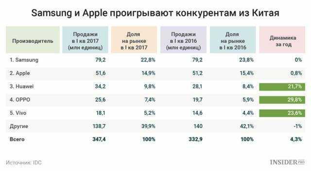 Топ-9 известных китайских производителей смартфонов конкурирующих с apple и samsung - бизнес-журнал b-mag