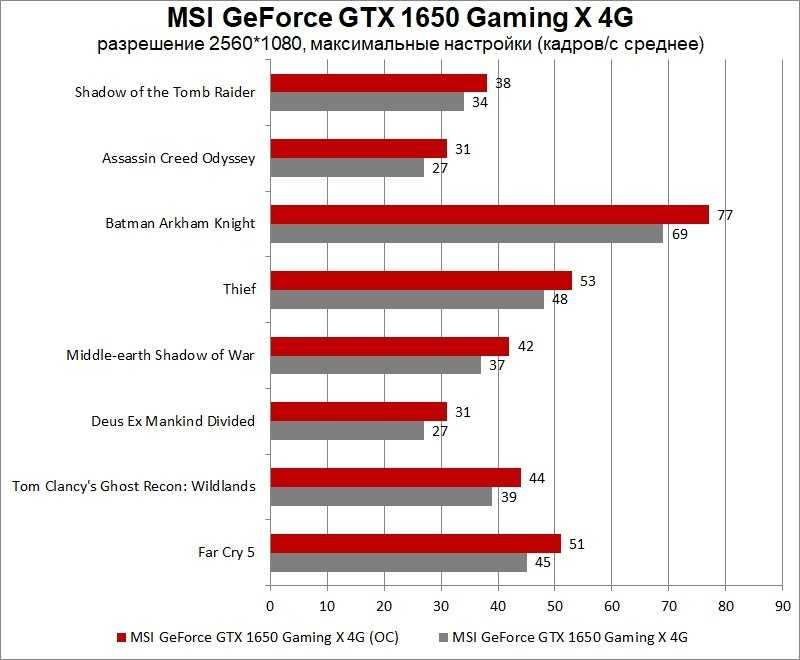 Обзор видеокарты msi geforce gtx 1650 gaming x: тихая эффективность / видеокарты