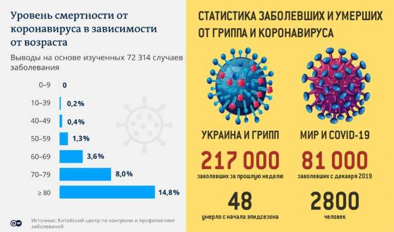 Covid-20 уженаподходе? чего ждать откоронавируса дальше