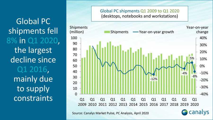 Аналитики ресурса IDC подвели итоги ушедшего года а вместе с тем назвали самые популярные носимые гаджеты Сразу стоит сказать что наибольший рост в этой категории