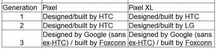 Google pixel 3 оказался провалом. причин много