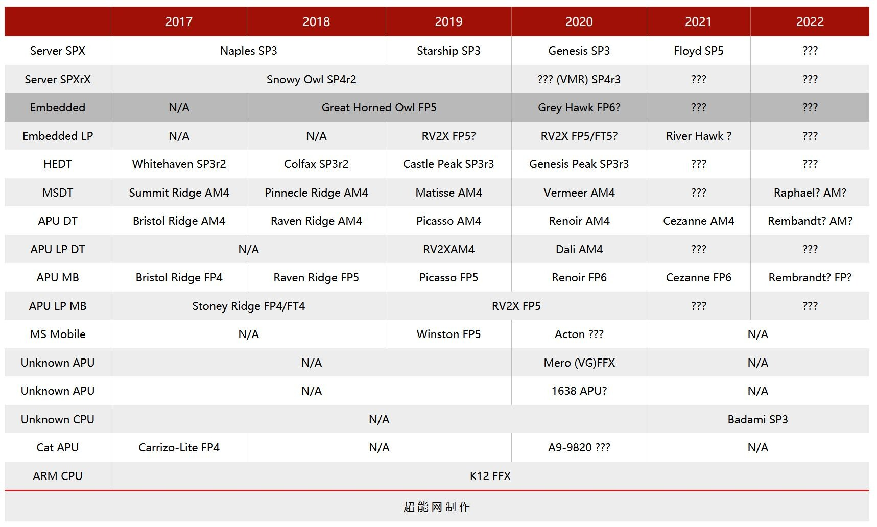 Amd объявила «красный октябрь»: скоро выйдут процессоры, которым у intel даже близко нет аналогов