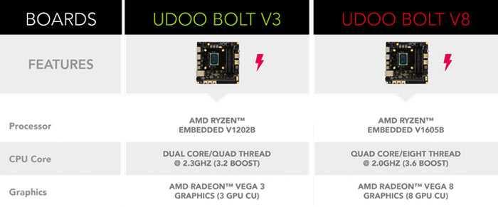 Компания amd представила плату udoo bolt с встраиваемым процессором — ryzen embedded v1000, стоимостью $ 229 и выше (crowdfunding) — cnxsoft- новости android-приставок и встраиваемых систем