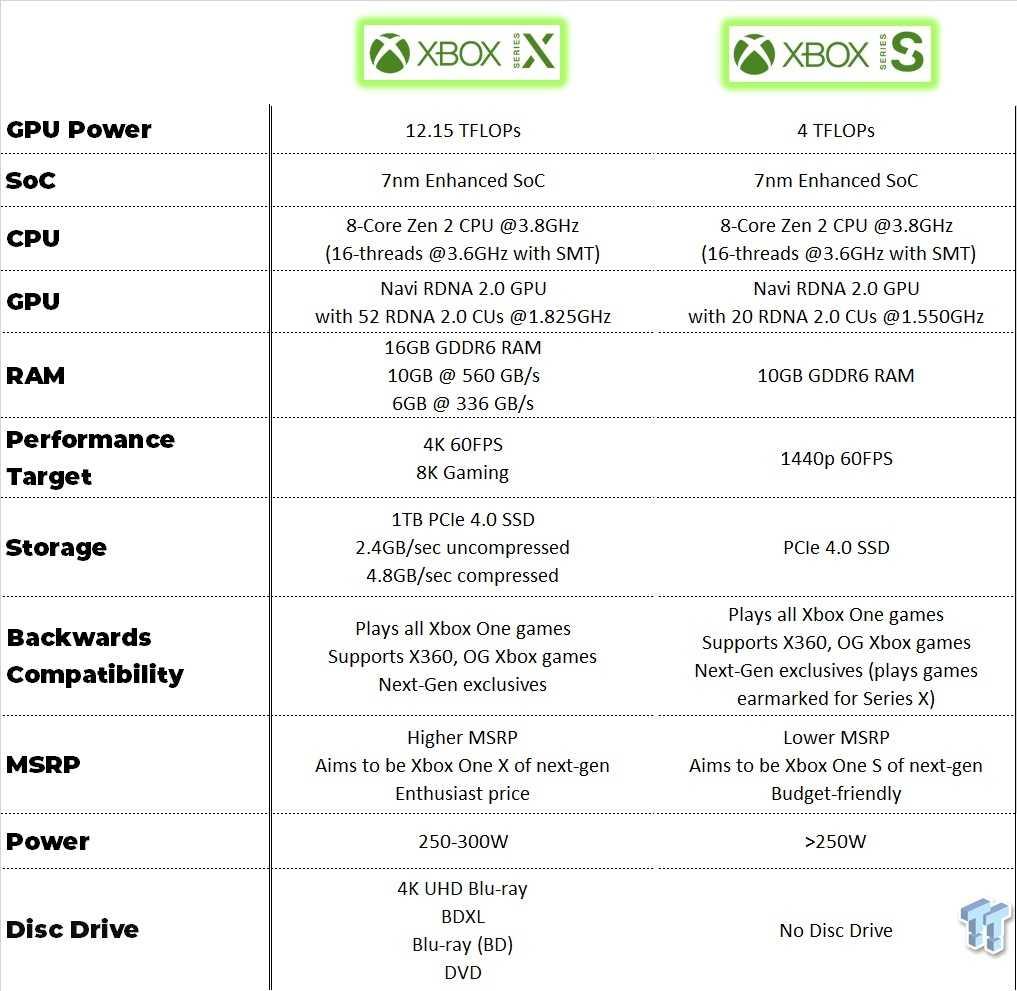 Планы microsoft на следующее поколение xbox   xbox union