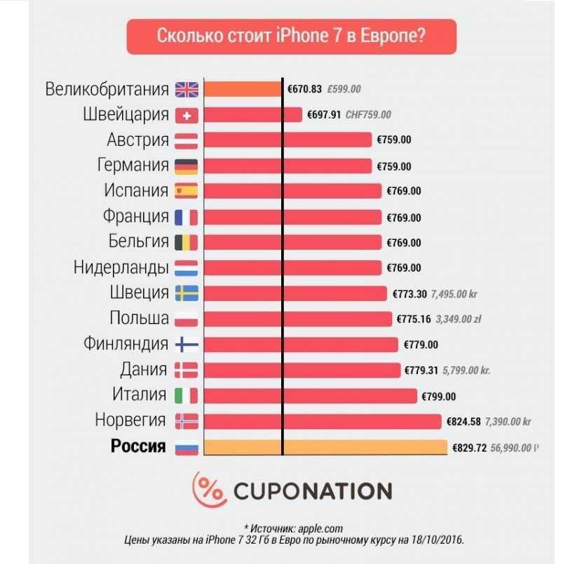 Разработчики просят у властей не выгонять из россии apple и google своим мудрым законодательством