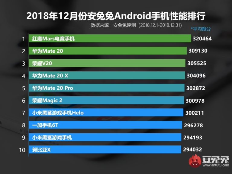 Рейтинг лучших смартфоном мейзу в 2020 году (ноябрь)