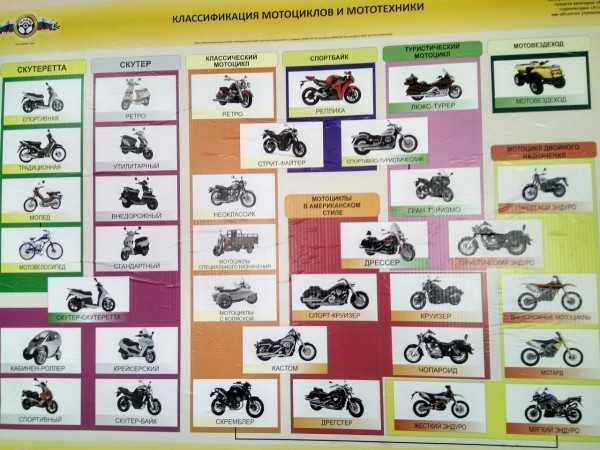 Прочитайте в статье какой лучше мотоцикл купить для начинающего байкера Полезная информация о том как выбрать хорошую модель