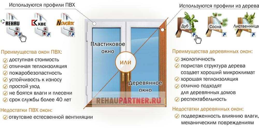 Выбирайте правильно пластиковые окна К вашему вниманию лучшие рекомендации от специалиста чтобы покупка не разочаровала в дальнейшем
