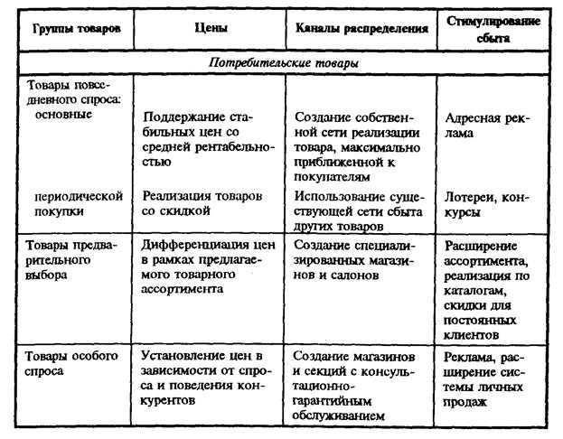 Рейтинг самых продаваемых товаров в россии и во всем мире