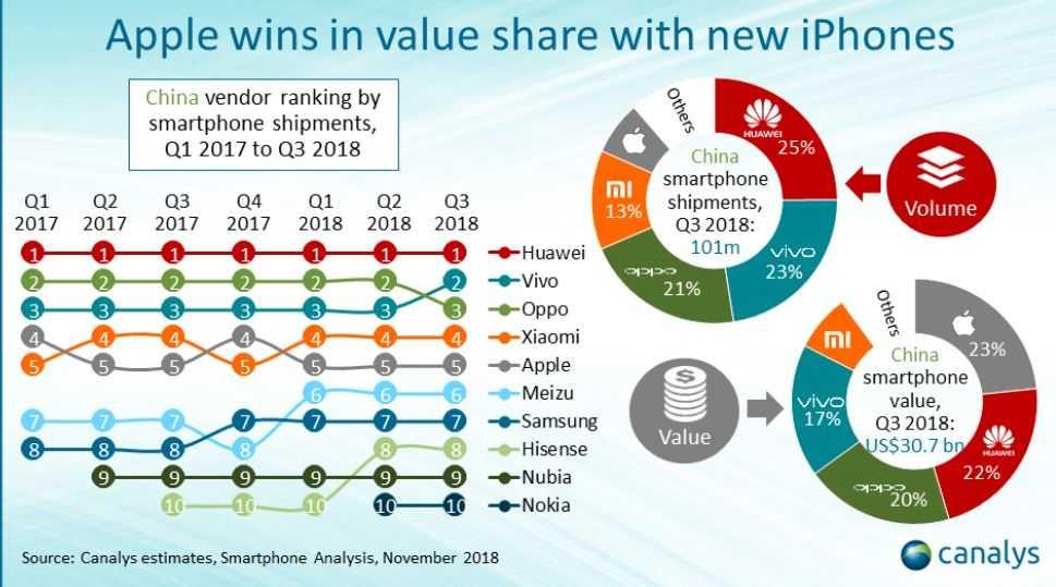 Топ-9 известных китайских производителей смартфонов конкурирующих с apple и samsung