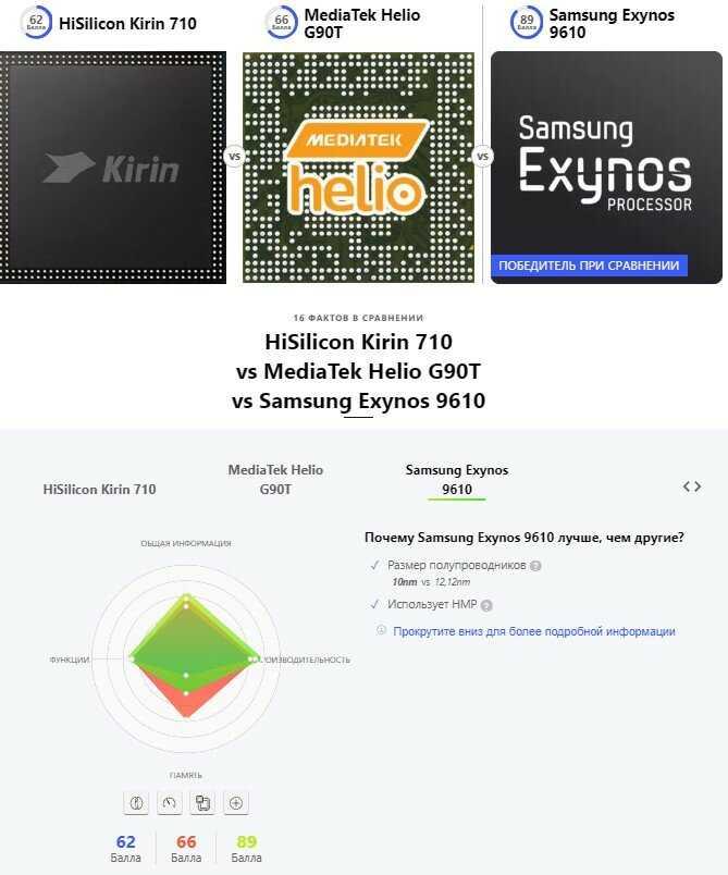 Компания Huawei анонсировала новый процессор Kirin 810 Представитель новой серии занял заслуженное место между флагманским Kirin 900 и чипом среднего уровня Kirin 700