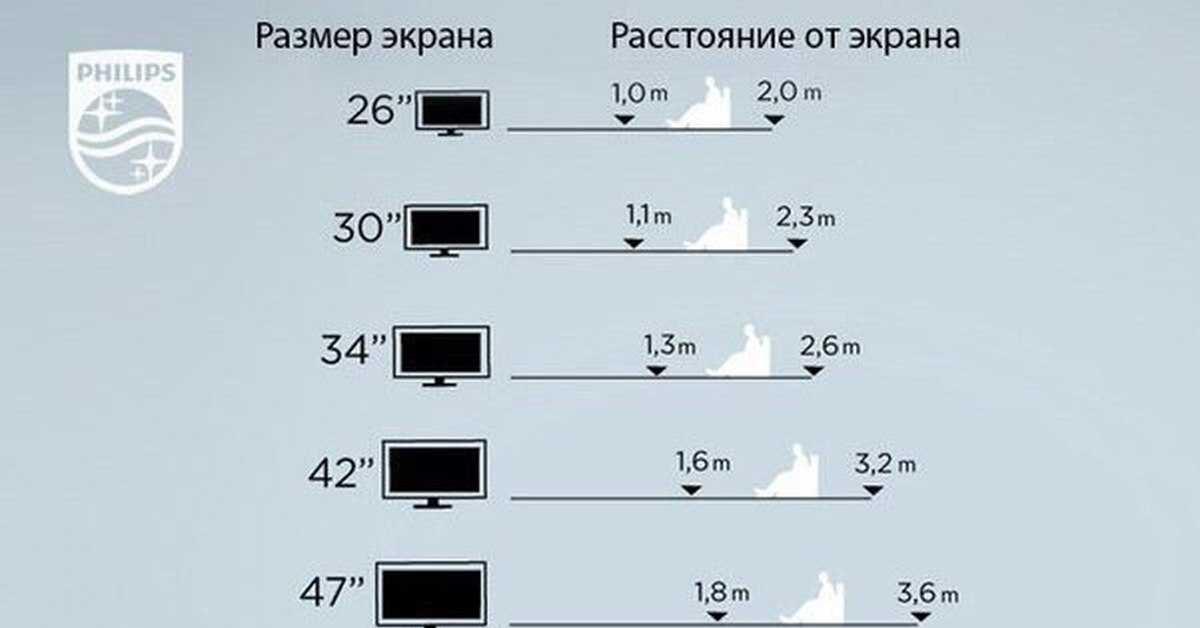 Как выбрать диагональ телевизора в зависимости от расстояния до экрана?