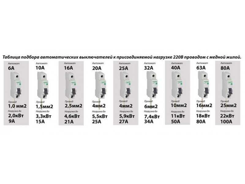 Лучшие производители автоматических выключателей: список, отзывы