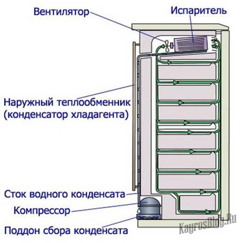 Вся правда о no frost  | cтатьи о холодильниках и морозильниках | холодильник.инфо
