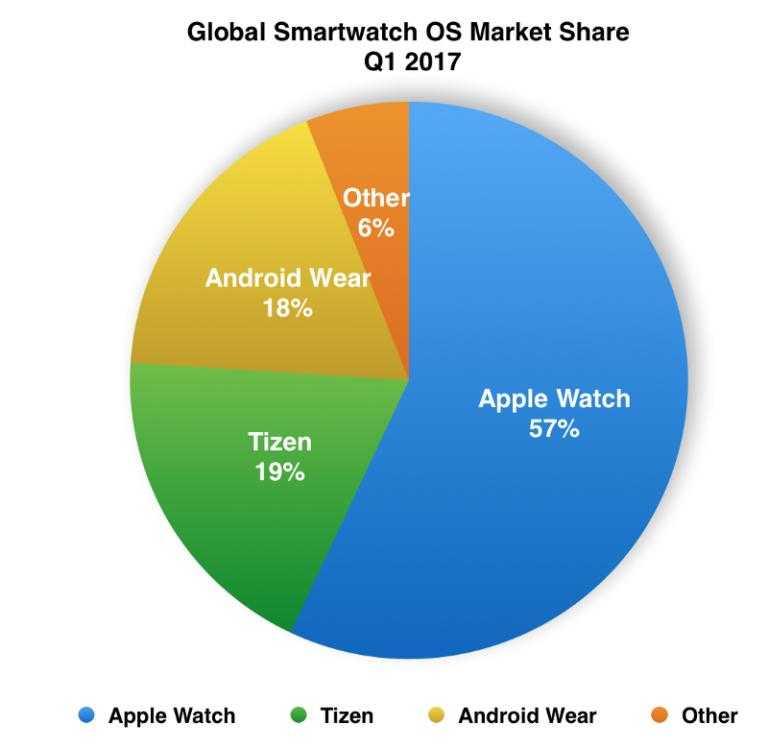 11 лучших android-часов на wear os