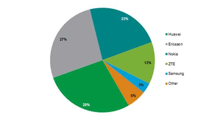 Продажи смартфонов 2020: лидеры в россии и мире