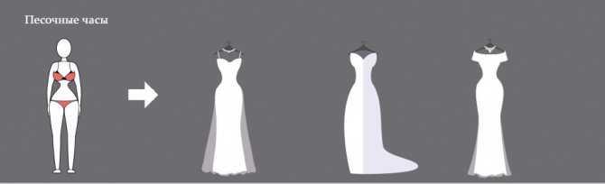 Как выбрать свадебное платье по типу фигуры: все секреты и советы