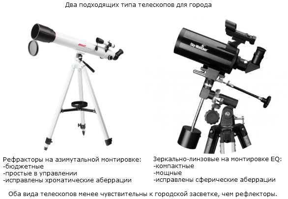"""Как выбрать телескоп: рекомендации специалистов — журнал """"рутвет"""""""