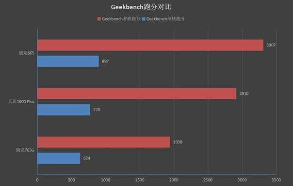 Рейтинг лучших процессоров qualcomm snapdragon в xiaomi