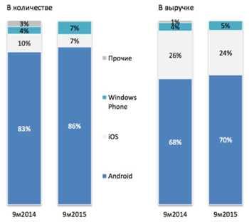 На рынке смартфонов впервые за 5 лет сменился мировой лидер