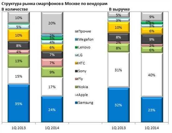 Россияне начали сметать с полок дорогие смартфоны - cnews