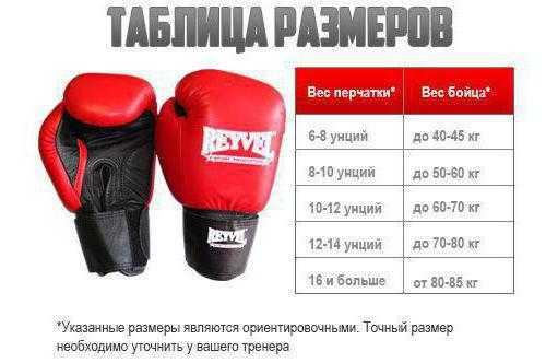 Из статьи каждый читатель сможет узнать о том как выбрать боксерские перчатки Представлена информация какие размеры для тренировок оптимальны